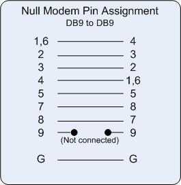18663 null modem cable 9 pin male to 9 pin male pinout diagram