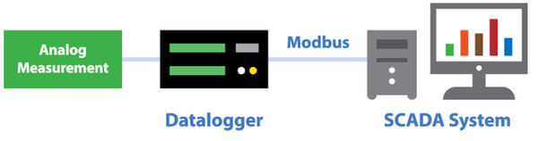 Modbus communication with analog measurement and datalogger to a SCADA system