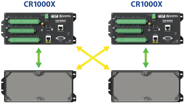 interchangeability of CR1000 wiring panels