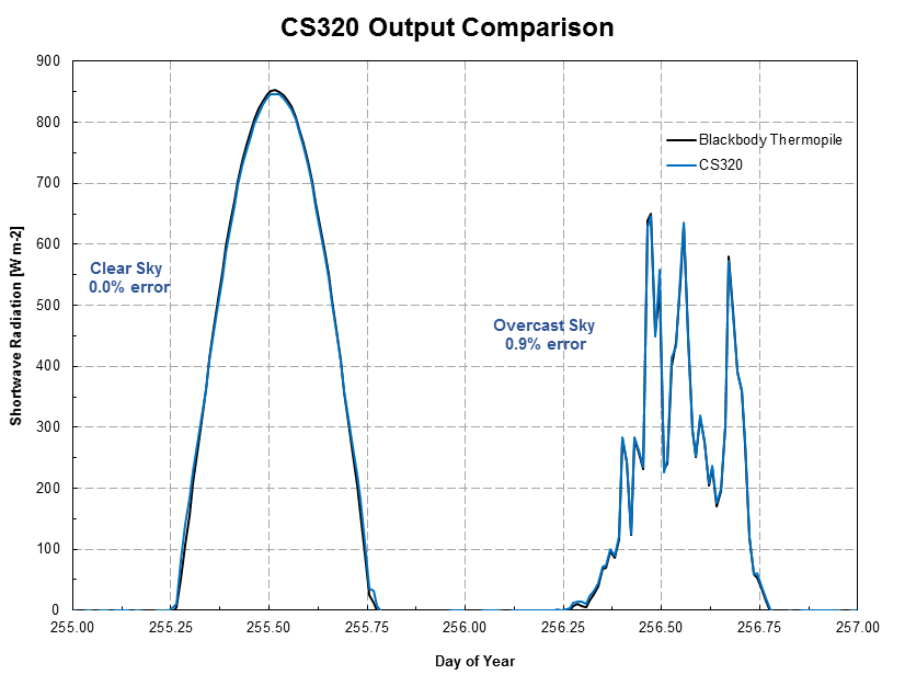 CS320 Output Comparison