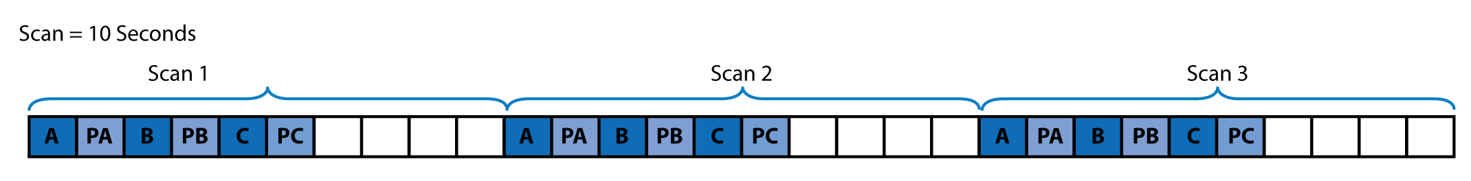 Sequential mode with three scans taking 10 seconds each