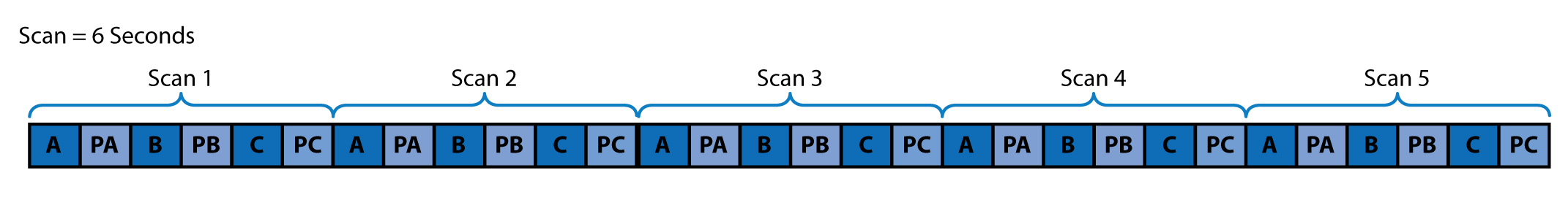Sequential mode with five scans taking six seconds each