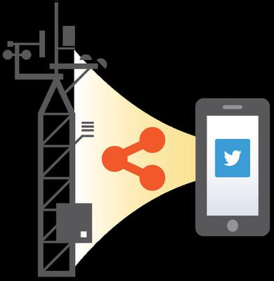 sharing data via social media